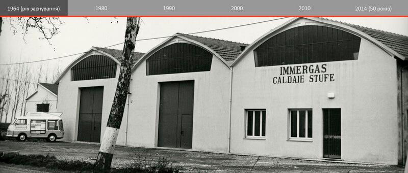 1964 рік заснування компанії Immergas